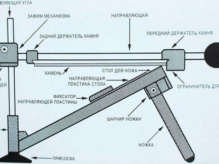 Точилка ножей своими руками размеры