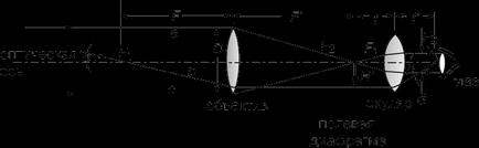 Реферат устройство предназначение механизм работы типы и  Реферат устройство назначение принцип работы типы и история телескопа банк рефератов