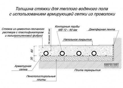 стяжка для теплого пола пропорции подробную