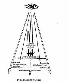 Mi az a perifériás látás?