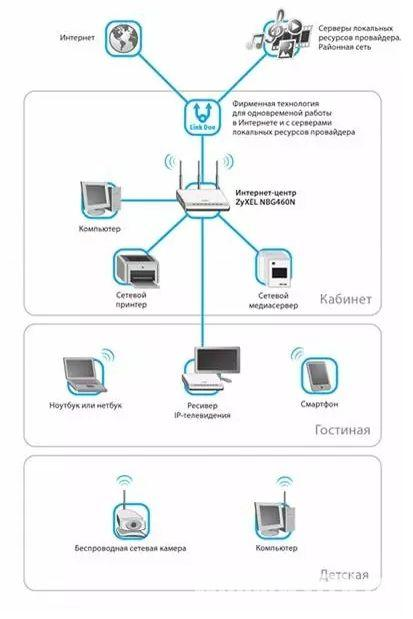 Jak stworzyć sieć domową za pośrednictwem routera Wi-Fi, skonfigurować go, otwartego dostępu do drukarek lokalnych