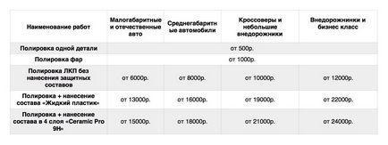 Polerowanie nadwozia Ekaterinburg samochód - auto-star service-ton