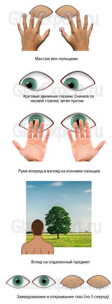 cât costă să îți testezi vederea