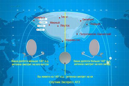 Създаване на сателитна чиния за приемане на Нова руския Далечен Изток сателитна експрес - сателитна