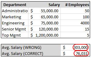 Gewichteter Durchschnitt in Excel - Formeln gewichteten Durchschnitt ...