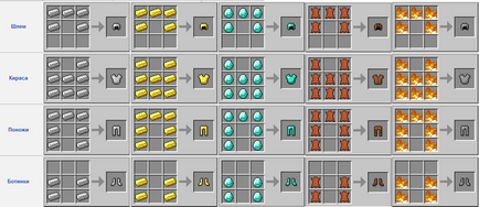Как да си направим броня maynkrafte
