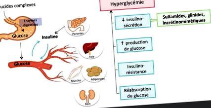 efectul pierderii în greutate asupra hba1c