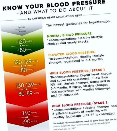 ganglion blokkolók magas vérnyomás esetén mi a veszélye a magas vérnyomásnak 2 fok 2 stádium