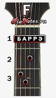 F coardă de chitară