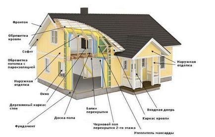 Cum de a construi un cadru de consultanță de specialitate casa
