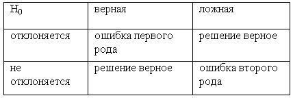 De tip I și tip II de calcul erori a probabilității de primul și al doilea tip de eroare