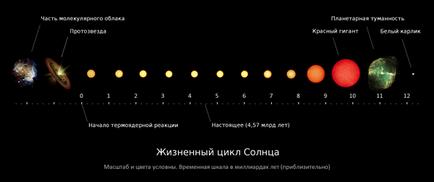Pe măsură ce soarele moare și viața pe pământ
