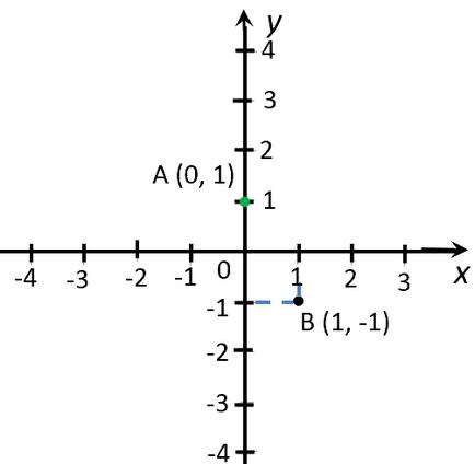 funcție liniară y b kx, și graficul acesteia